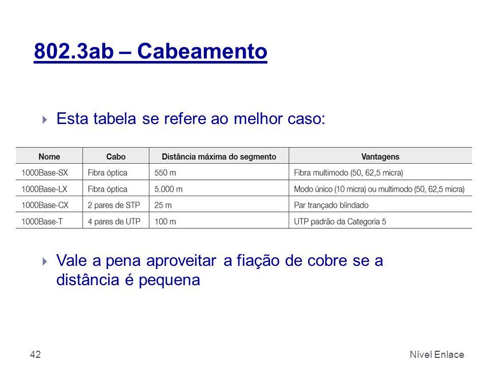 802.3ab – Cabeamento Esta tabela se refere ao melhor caso: