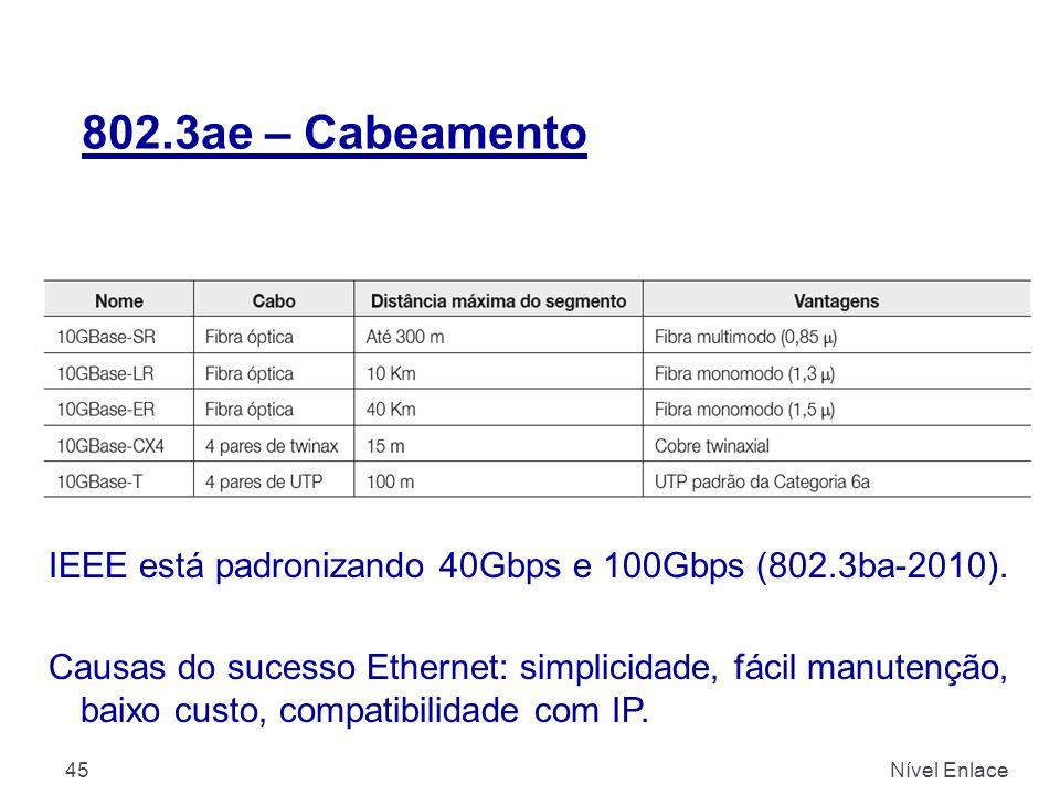802.3ae – Cabeamento IEEE está padronizando 40Gbps e 100Gbps (802.3ba-2010).