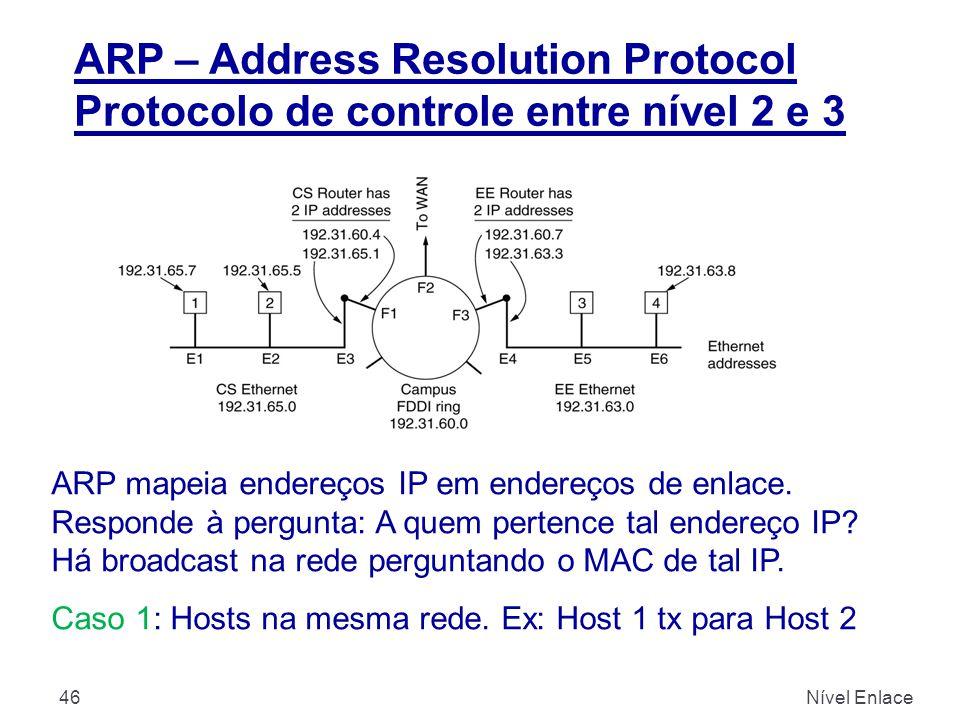ARP – Address Resolution Protocol Protocolo de controle entre nível 2 e 3