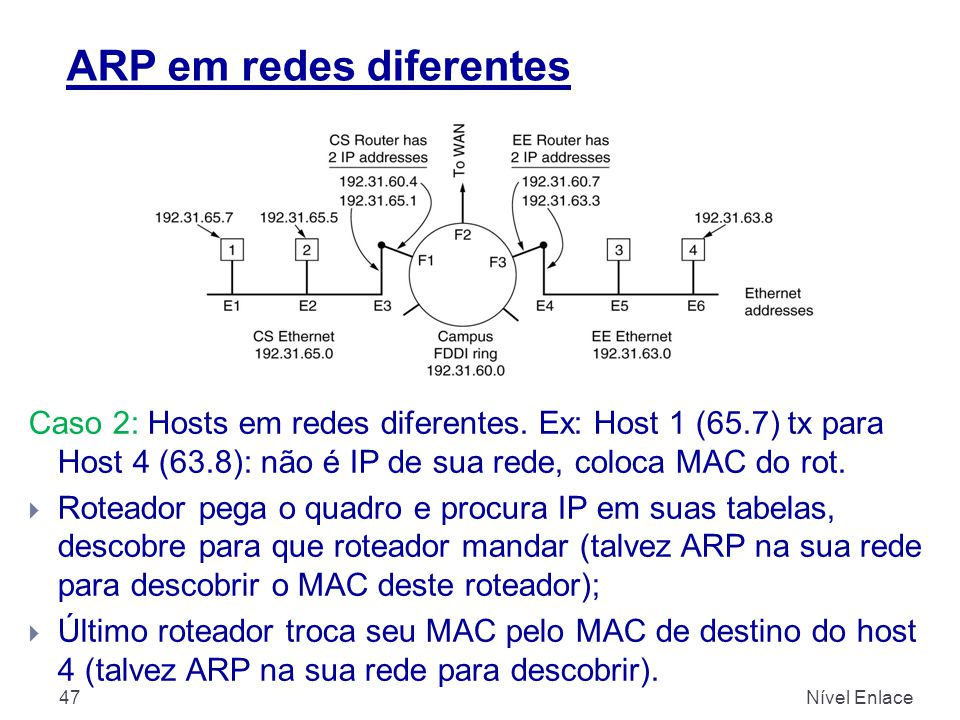 ARP em redes diferentes