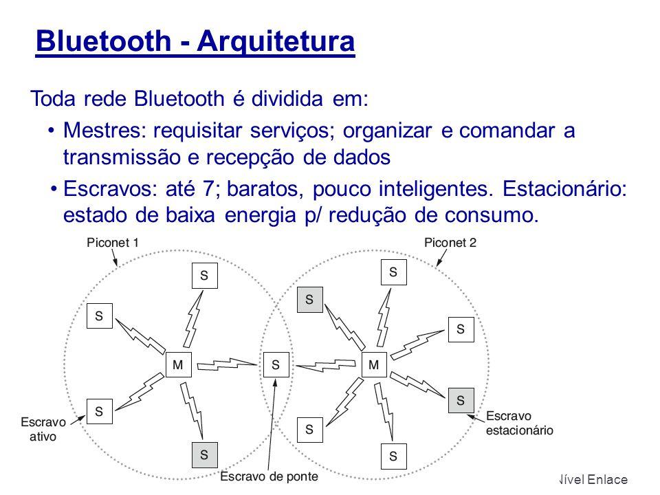 Bluetooth - Arquitetura