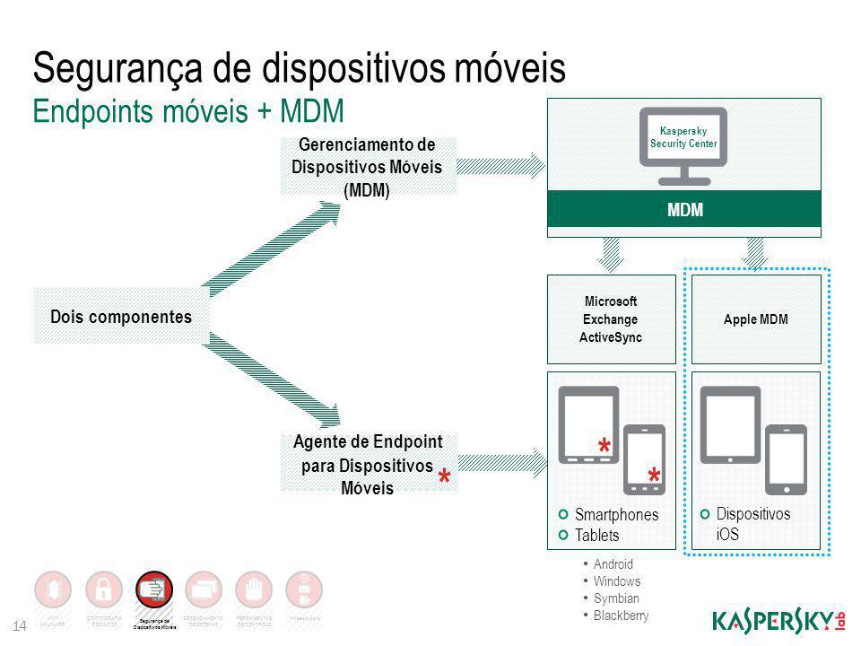 Segurança de dispositivos móveis