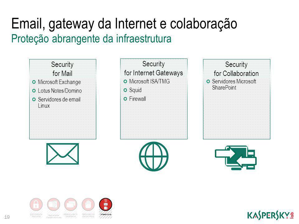 Email, gateway da Internet e colaboração