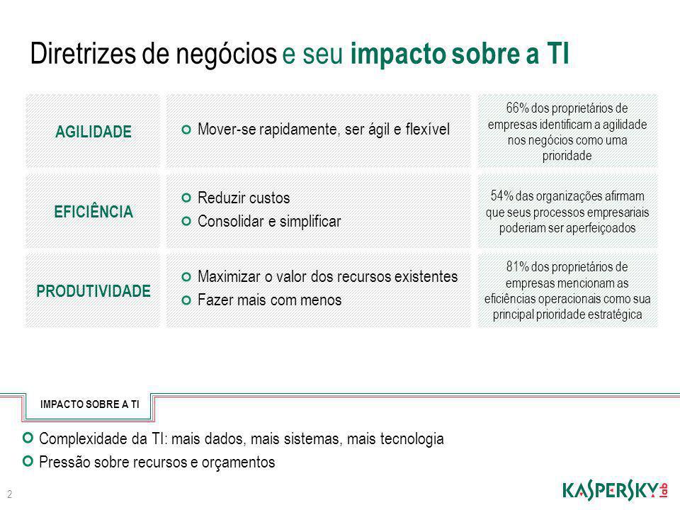 Diretrizes de negócios e seu impacto sobre a TI