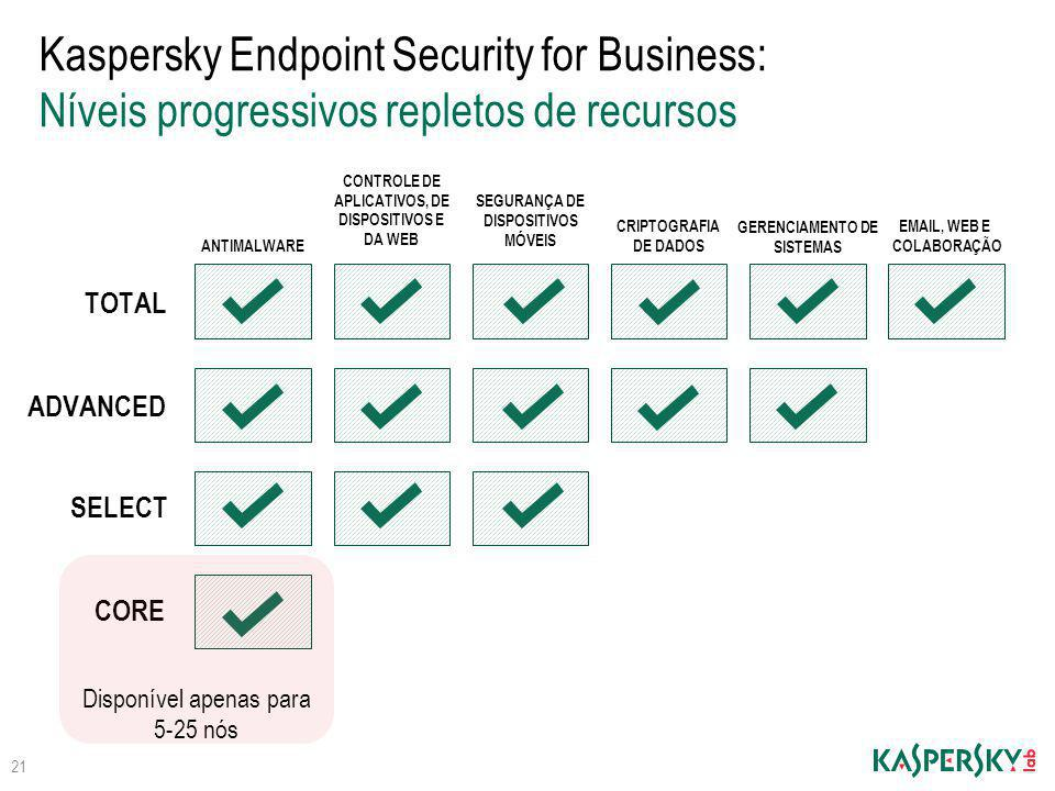 Kaspersky Endpoint Security for Business: Níveis progressivos repletos de recursos
