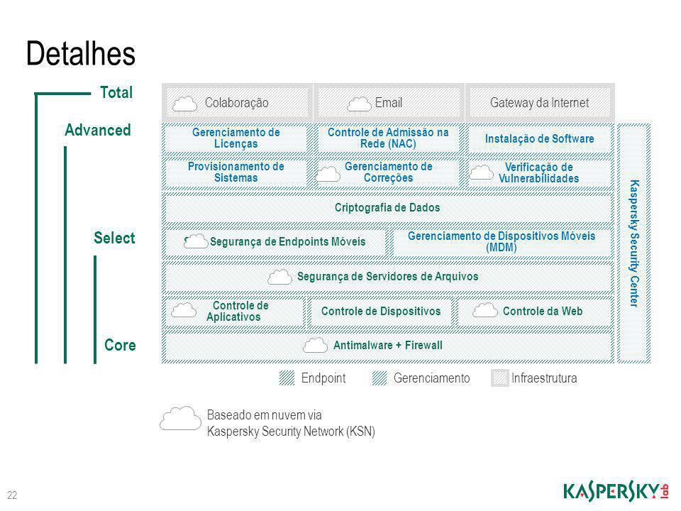 Detalhes Total Advanced Select Core Colaboração Email