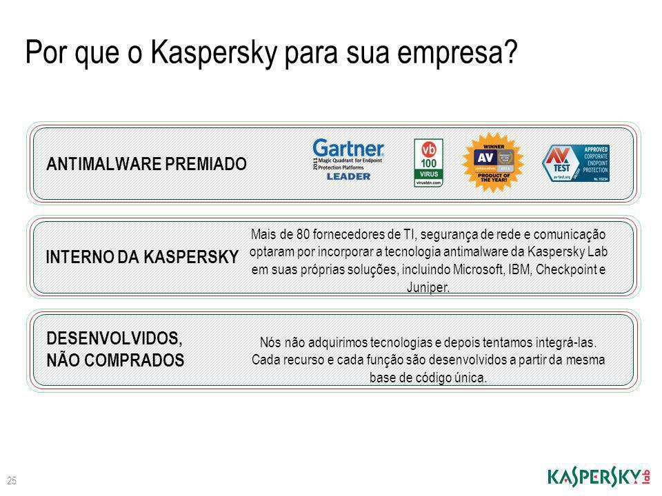 Por que o Kaspersky para sua empresa