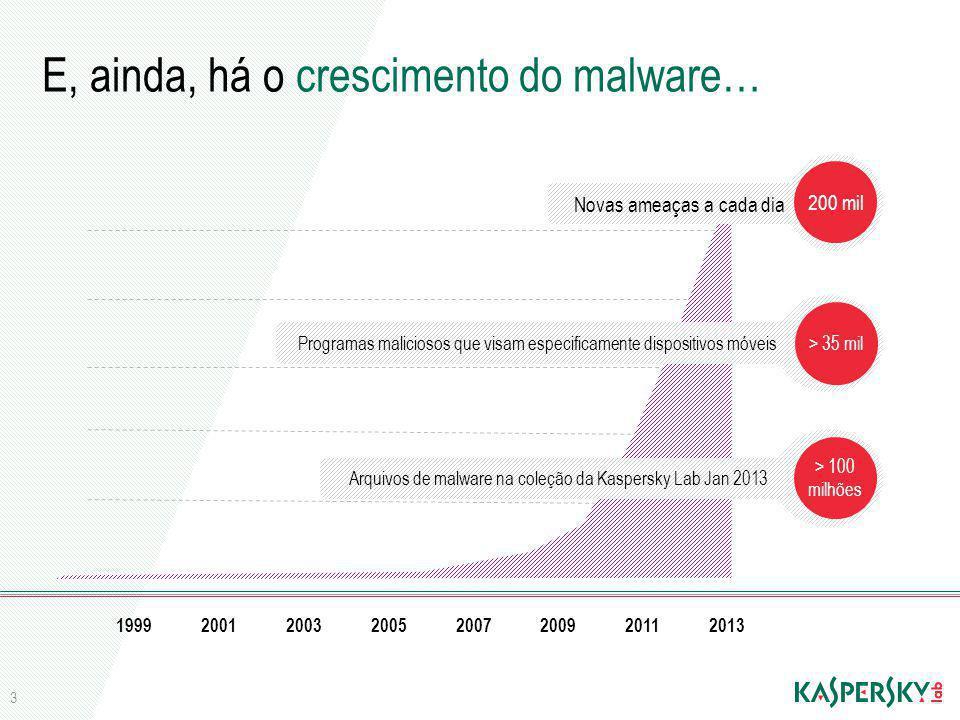 E, ainda, há o crescimento do malware…