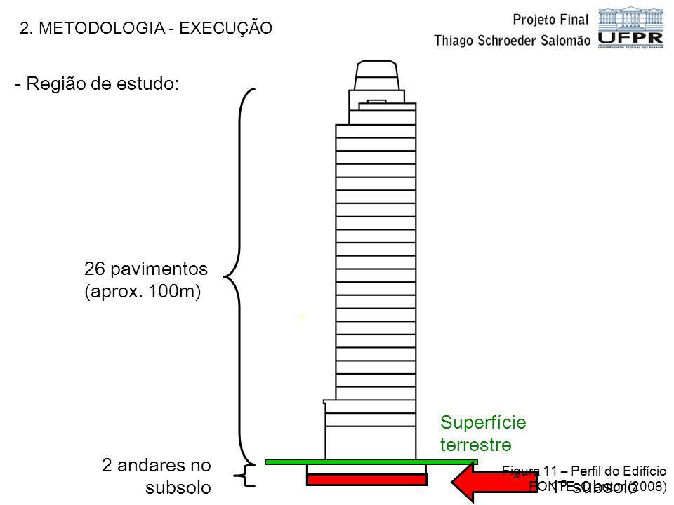 - Região de estudo: 26 pavimentos (aprox. 100m) Superfície terrestre