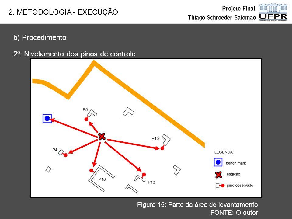 2. METODOLOGIA - EXECUÇÃO