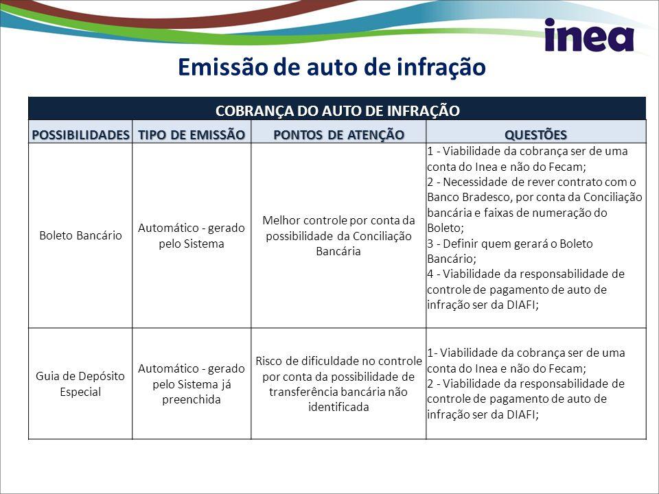 Emissão de auto de infração COBRANÇA DO AUTO DE INFRAÇÃO