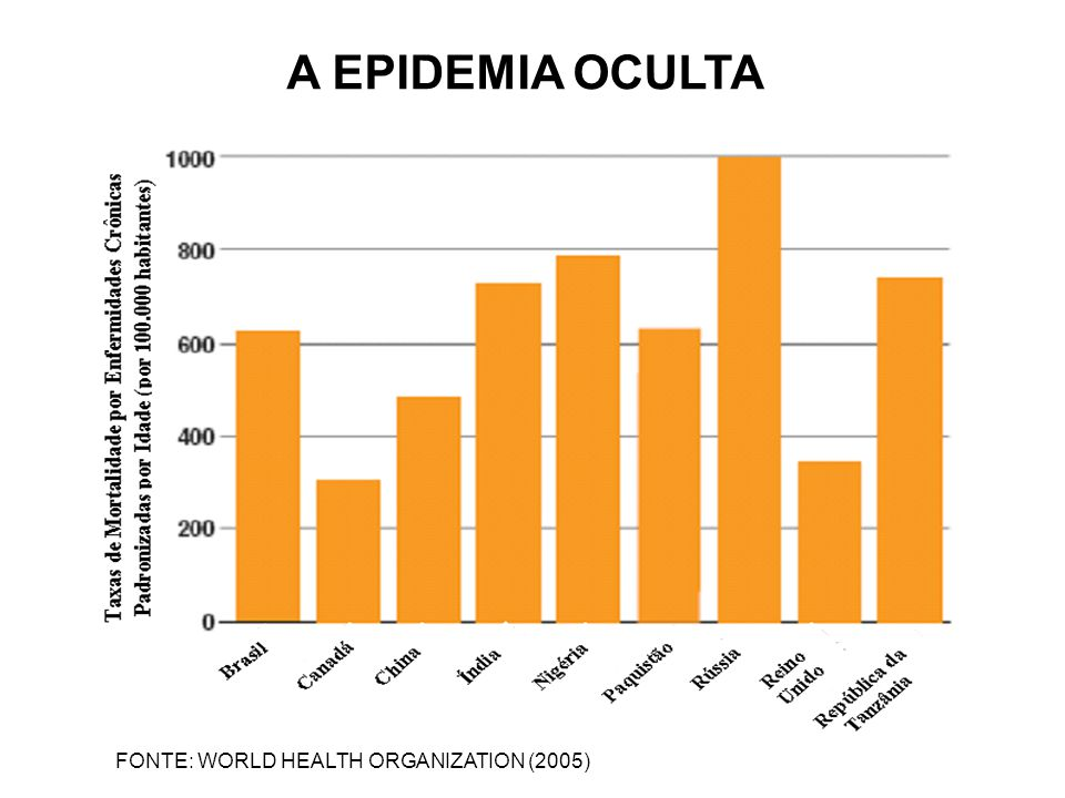 A EPIDEMIA OCULTA FONTE: WORLD HEALTH ORGANIZATION (2005)