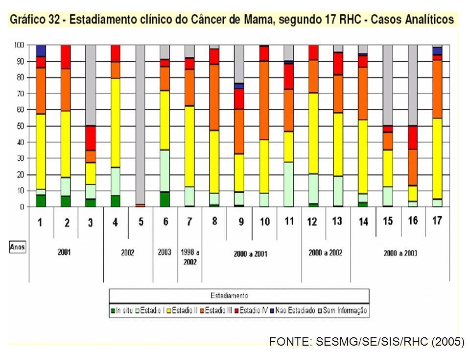 FONTE: SESMG/SE/SIS/RHC (2005)