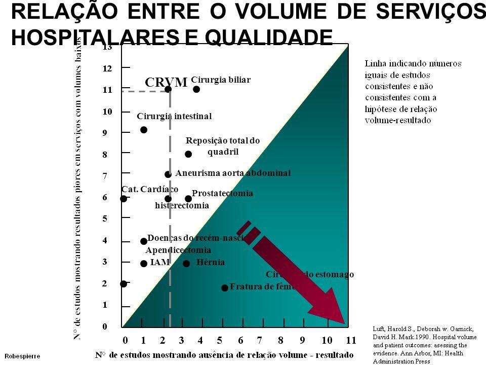 RELAÇÃO ENTRE O VOLUME DE SERVIÇOS HOSPITALARES E QUALIDADE