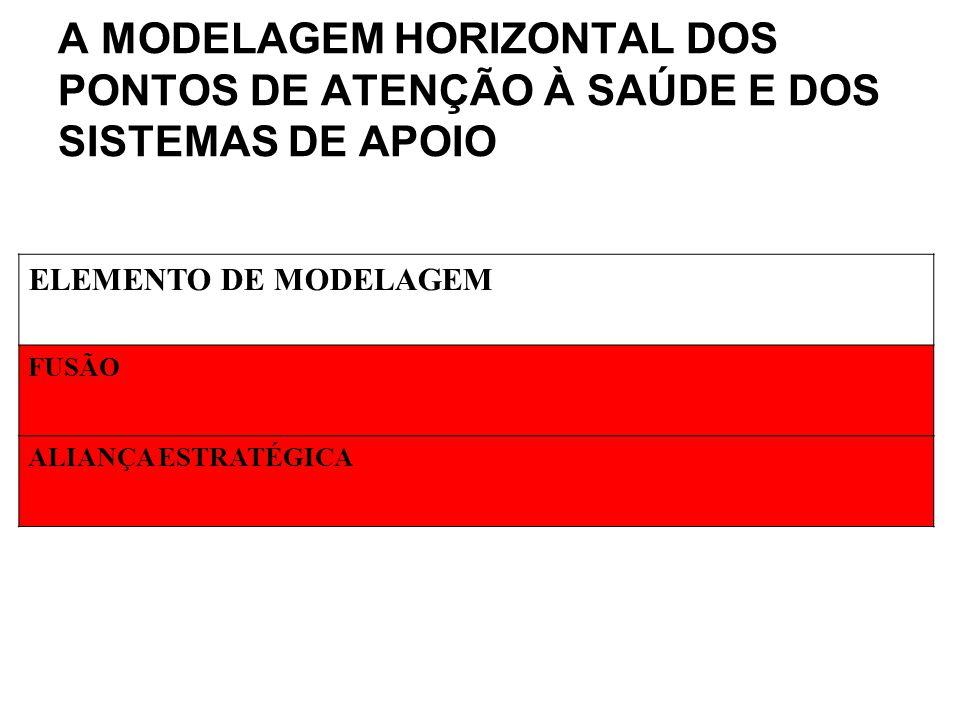 A MODELAGEM HORIZONTAL DOS PONTOS DE ATENÇÃO À SAÚDE E DOS SISTEMAS DE APOIO