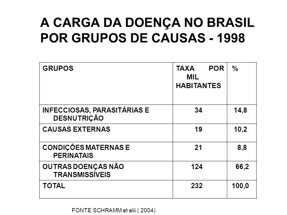 A CARGA DA DOENÇA NO BRASIL POR GRUPOS DE CAUSAS - 1998