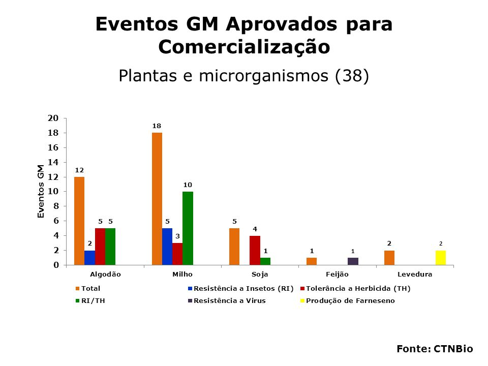 Eventos GM Aprovados para Comercialização