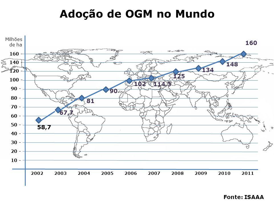 Adoção de OGM no Mundo Milhões de ha. 160. 160 - 140 - 148. 134. 120 - 125. 100 - 102. 114,3.