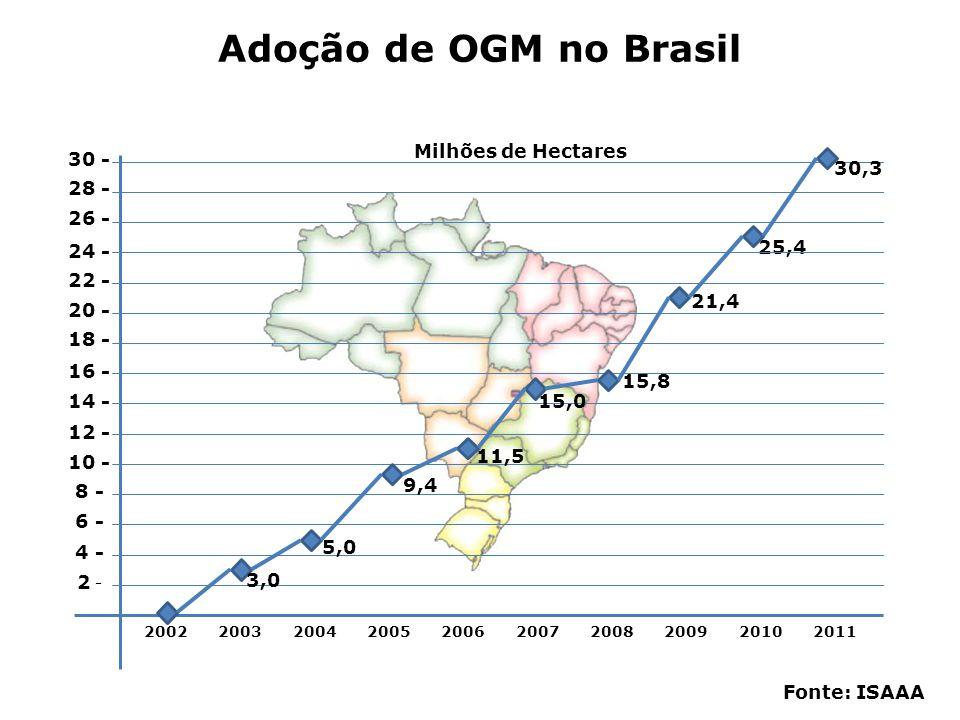 Adoção de OGM no Brasil Milhões de Hectares 30 - 30,3 28 - 26 - 24 -