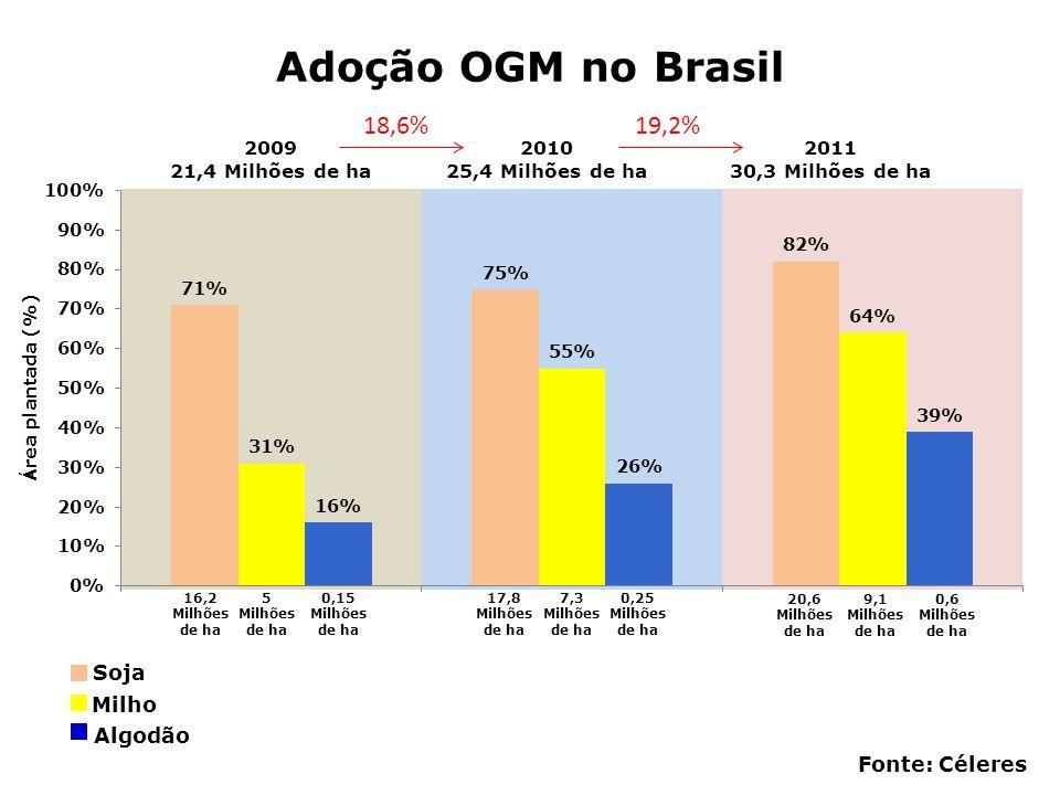 Adoção OGM no Brasil 18,6% 19,2% Soja Milho Algodão Fonte: Céleres
