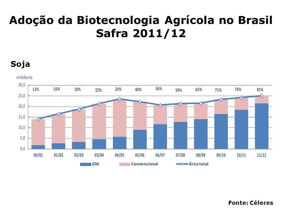 Adoção da Biotecnologia Agrícola no Brasil