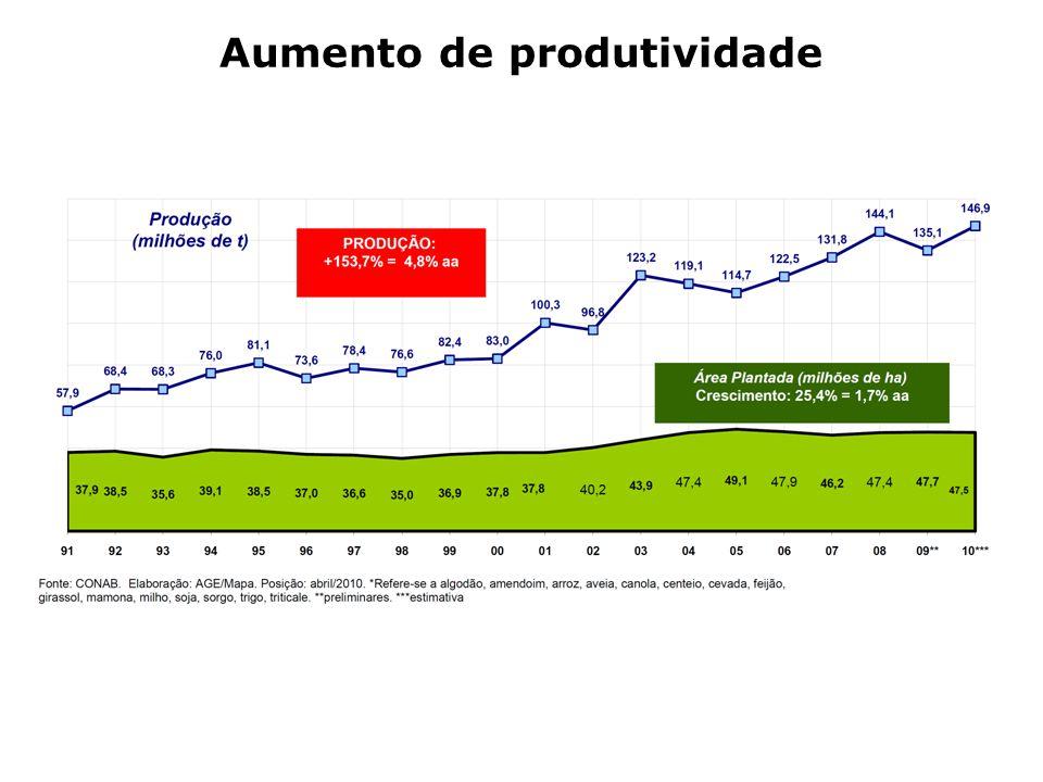 Aumento de produtividade