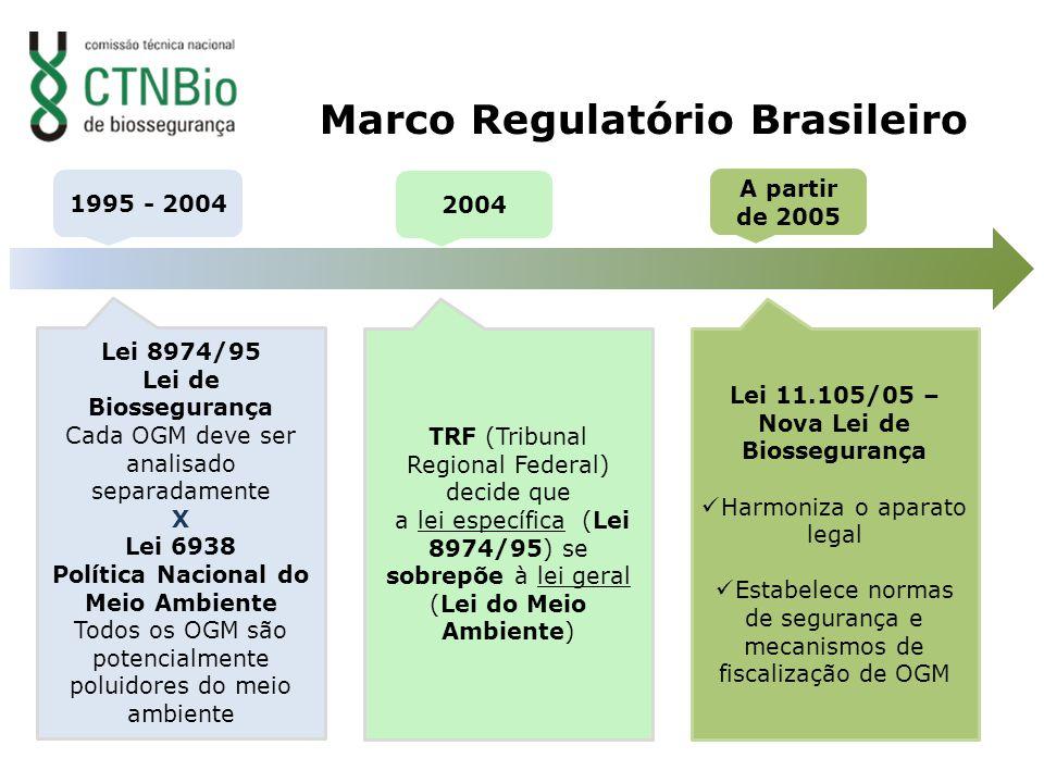 Marco Regulatório Brasileiro