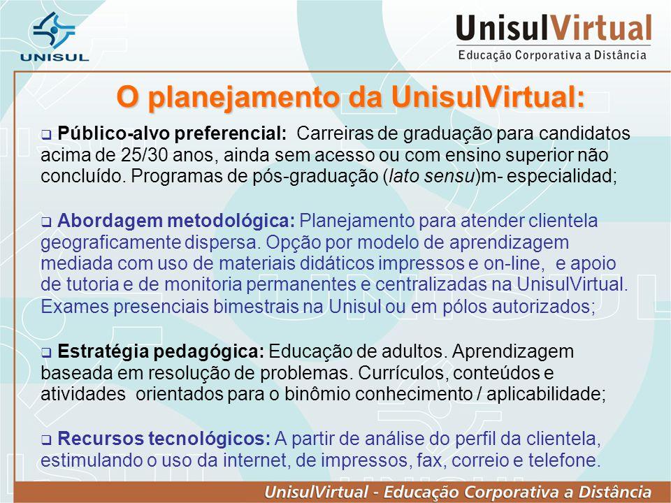 O planejamento da UnisulVirtual: