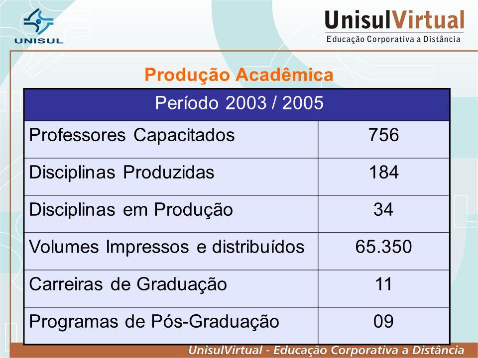 Produção Acadêmica Período 2003 / 2005. Professores Capacitados. 756. Disciplinas Produzidas. 184.