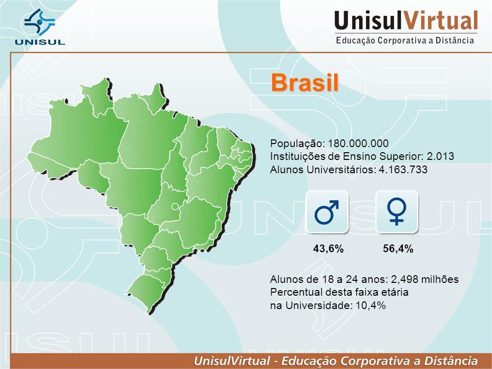 Brasil População: 180.000.000 Instituições de Ensino Superior: 2.013 Alunos Universitários: 4.163.733.