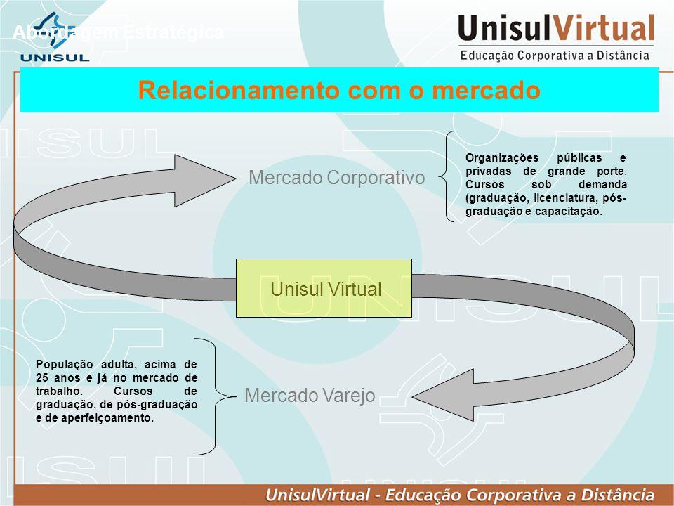 Relacionamento com o mercado