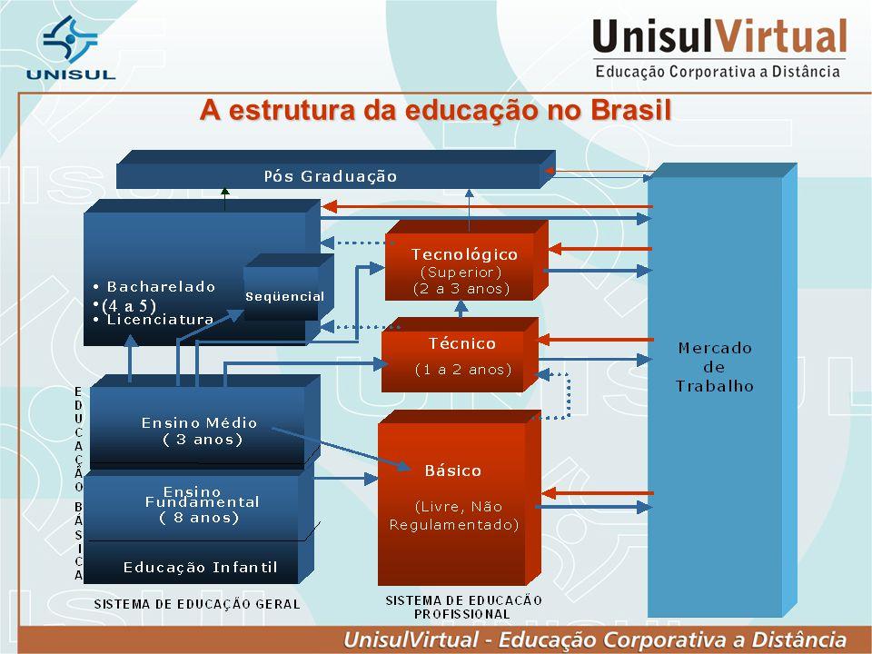 A estrutura da educação no Brasil