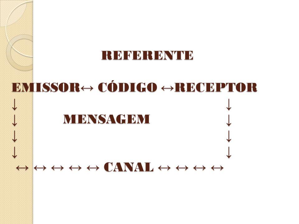 REFERENTE EMISSOR↔ CÓDIGO ↔RECEPTOR ↓. ↓ ↓. MENSAGEM. ↓ ↓. ↓ ↓