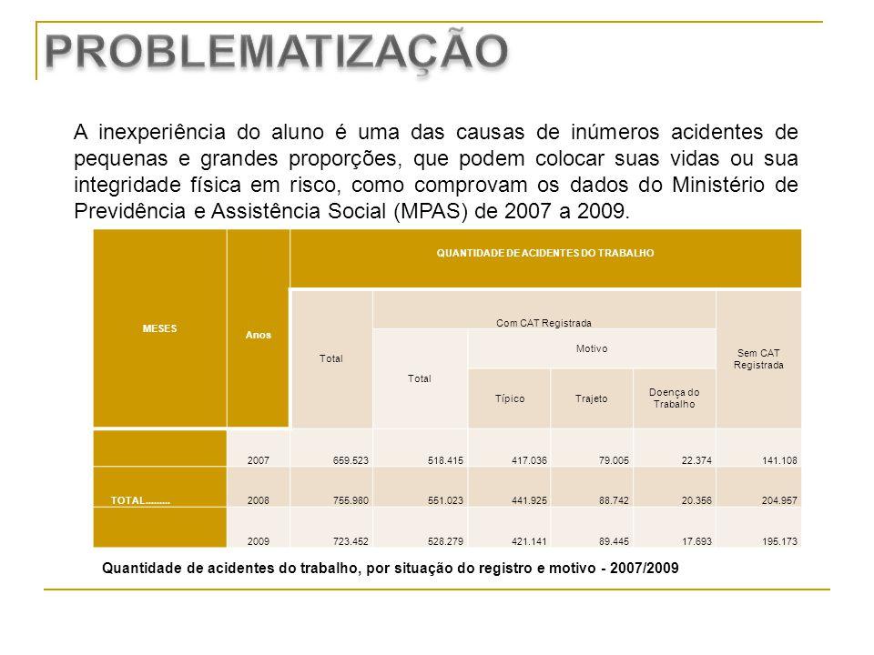 QUANTIDADE DE ACIDENTES DO TRABALHO