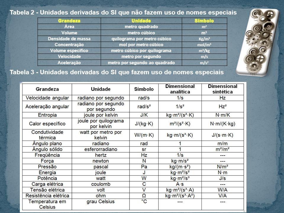 Tabela 3 - Unidades derivadas do SI que fazem uso de nomes especiais