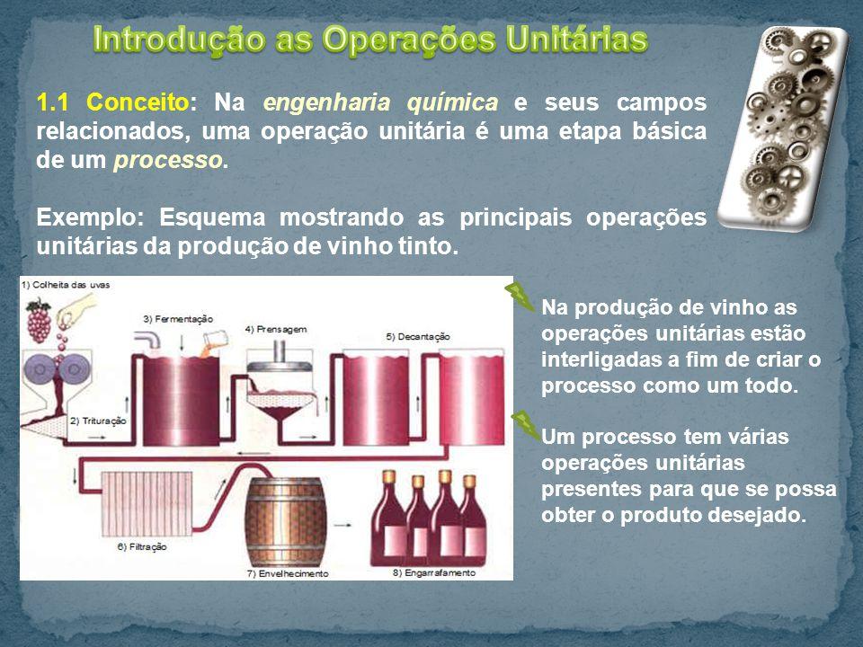 Introdução as Operações Unitárias