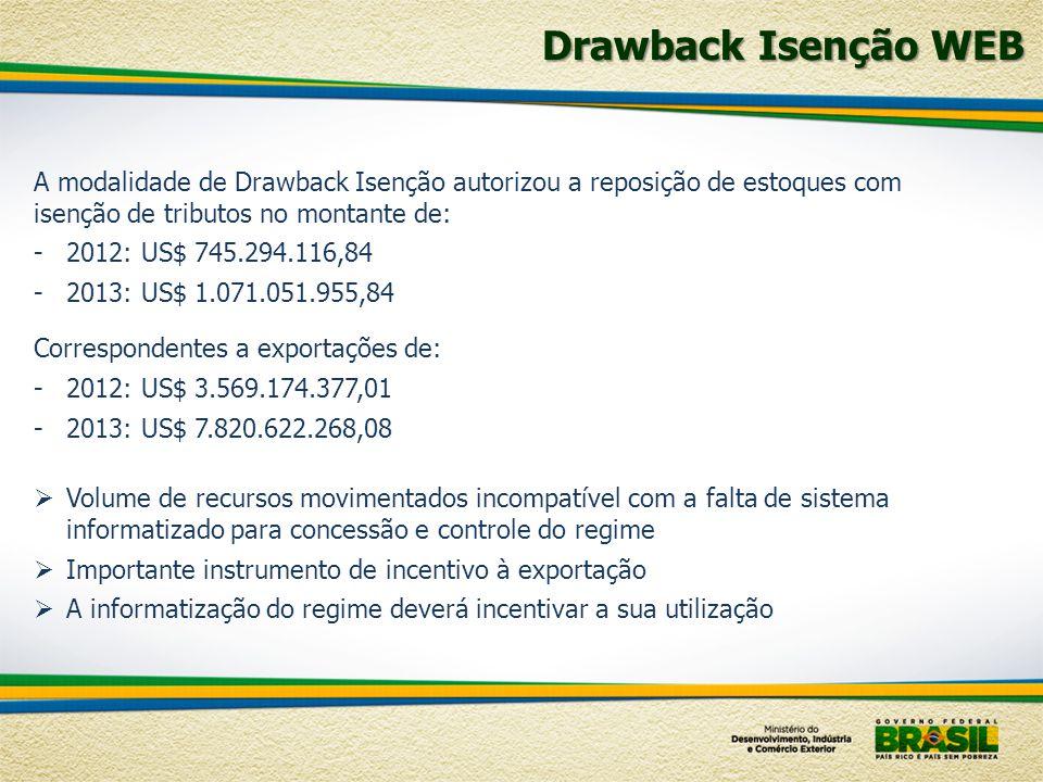 Drawback Isenção WEB A modalidade de Drawback Isenção autorizou a reposição de estoques com isenção de tributos no montante de: