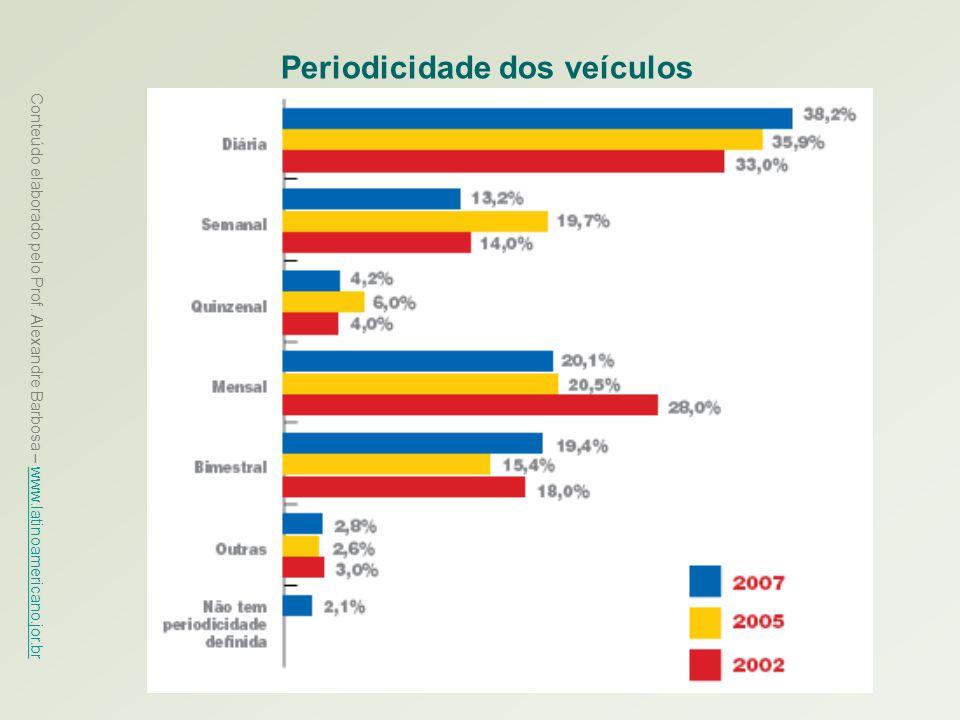 Periodicidade dos veículos