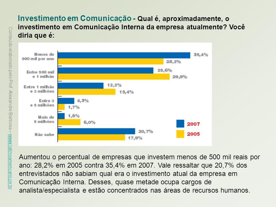 Investimento em Comunicação - Qual é, aproximadamente, o investimento em Comunicação Interna da empresa atualmente Você diria que é: