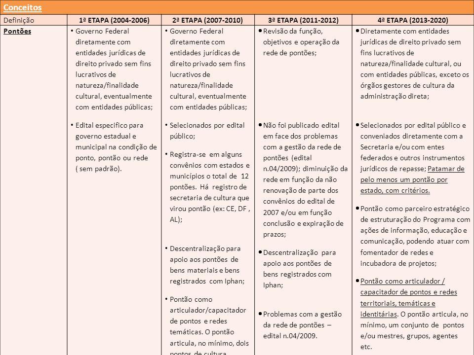 Conceitos Definição 1ª ETAPA (2004-2006) 2ª ETAPA (2007-2010)