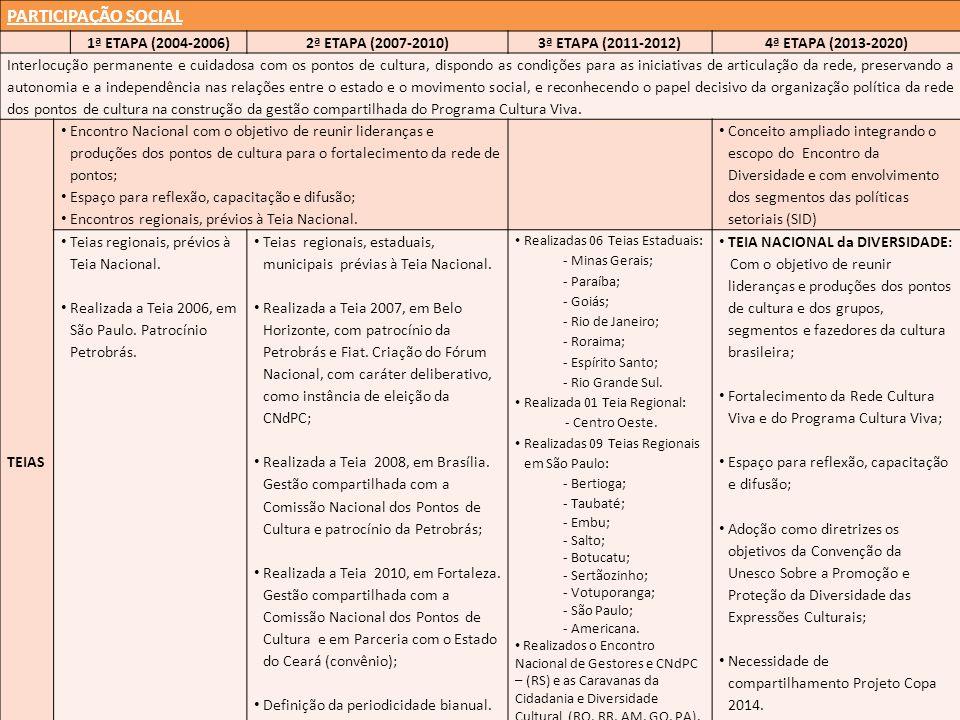 PARTICIPAÇÃO SOCIAL 1ª ETAPA (2004-2006) 2ª ETAPA (2007-2010)