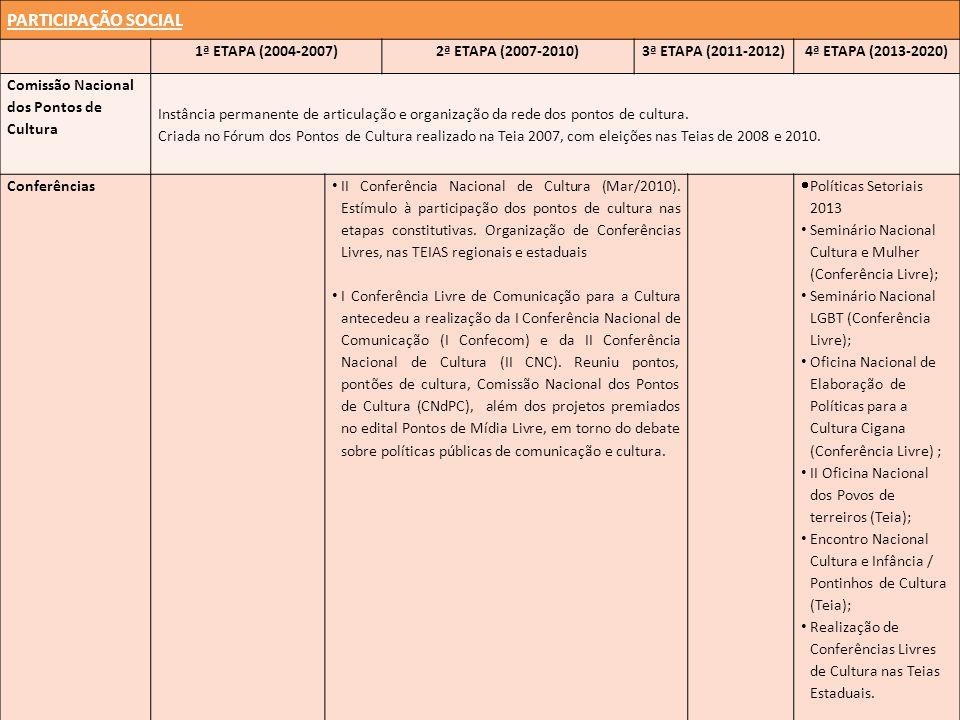 PARTICIPAÇÃO SOCIAL 1ª ETAPA (2004-2007) 2ª ETAPA (2007-2010)