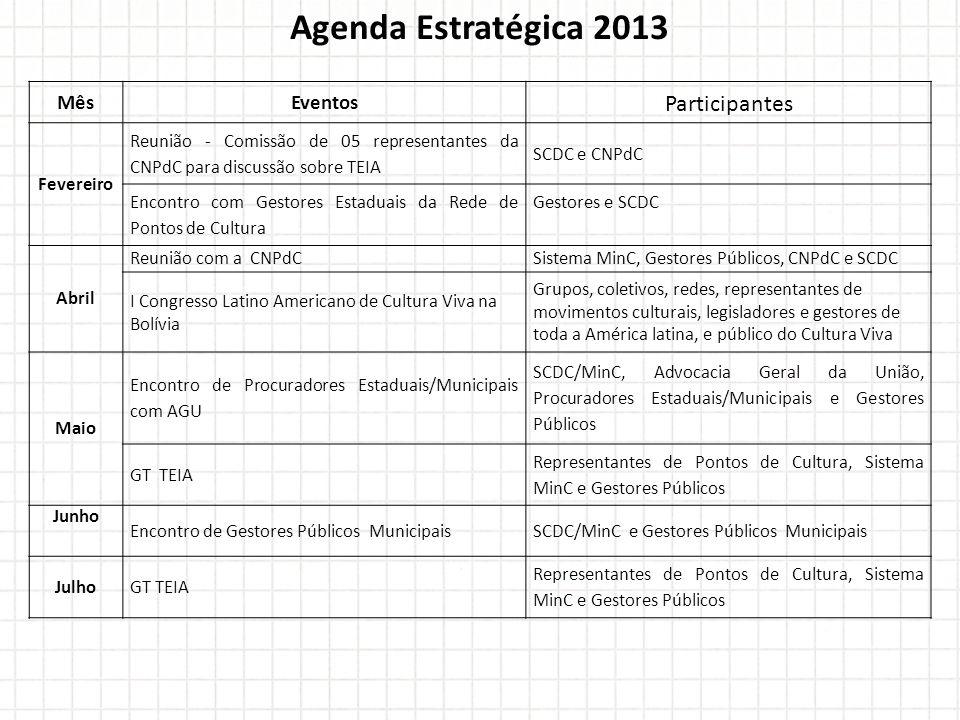 Agenda Estratégica 2013 Participantes Mês Eventos Fevereiro