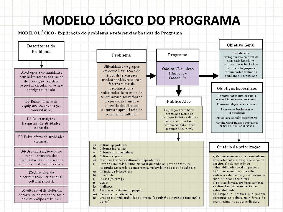 MODELO LÓGICO DO PROGRAMA