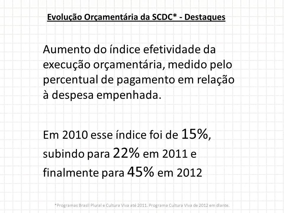 Evolução Orçamentária da SCDC* - Destaques