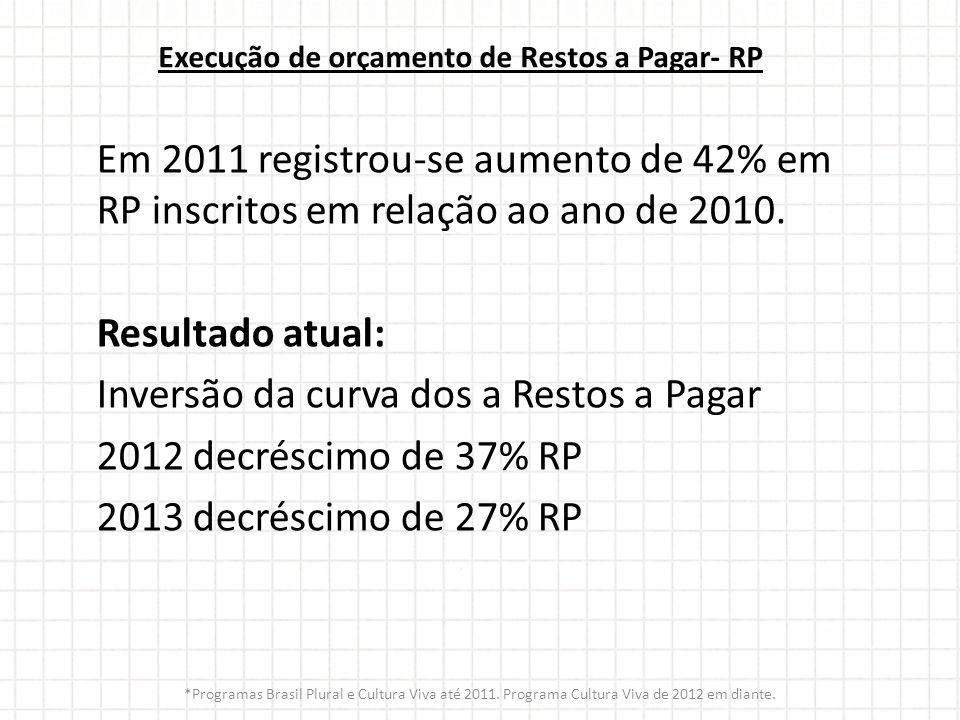 Execução de orçamento de Restos a Pagar- RP