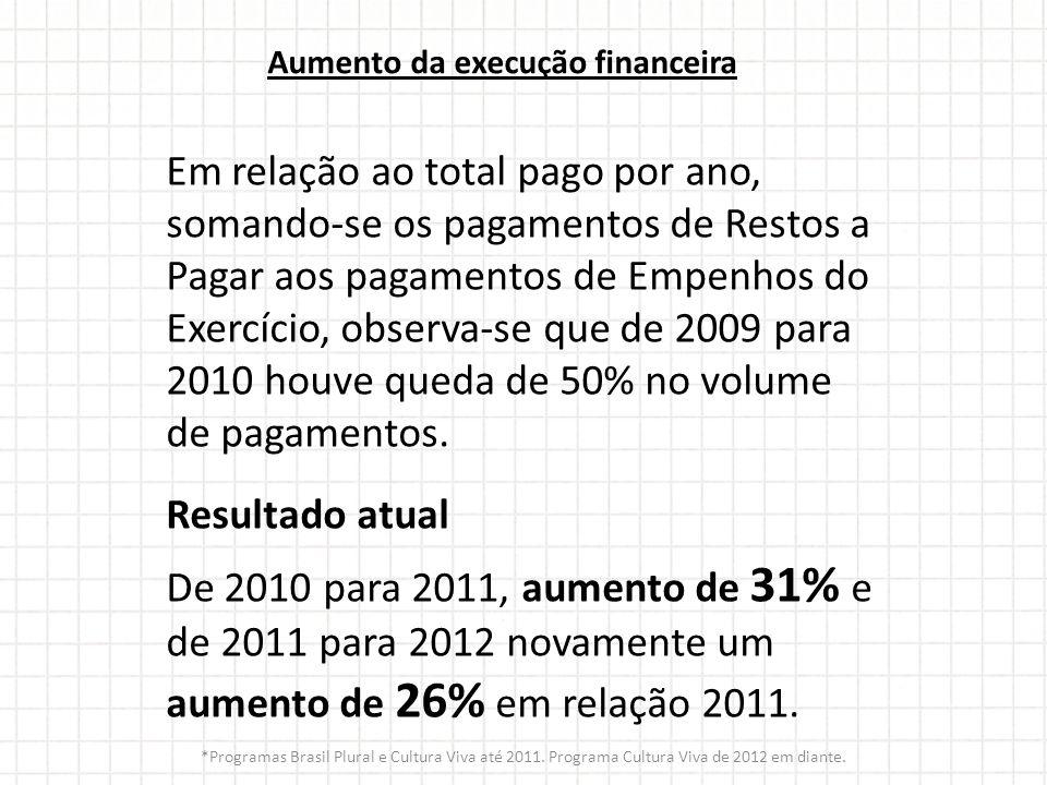 Aumento da execução financeira