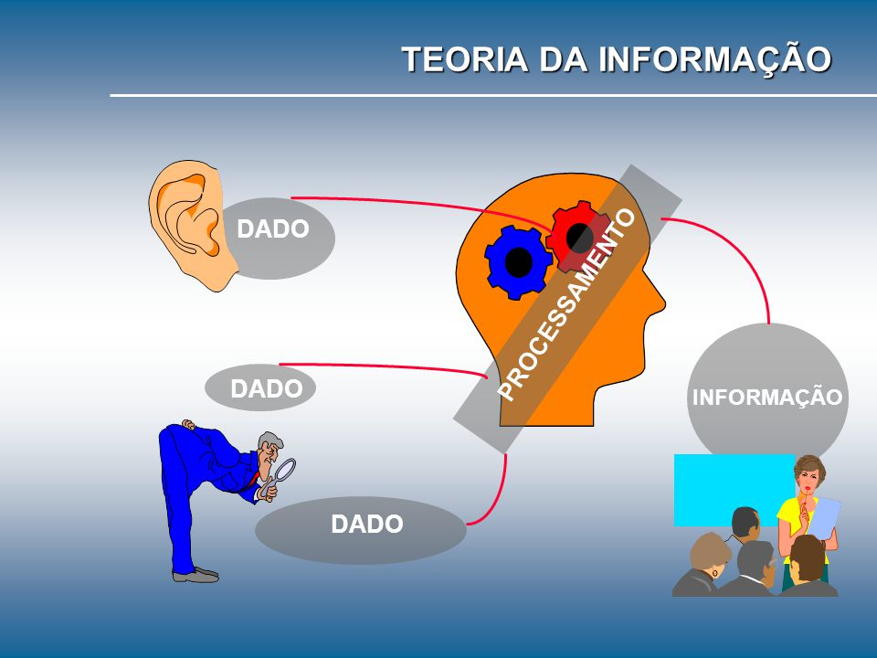 TEORIA DA INFORMAÇÃO DADO PROCESSAMENTO DADO INFORMAÇÃO DADO