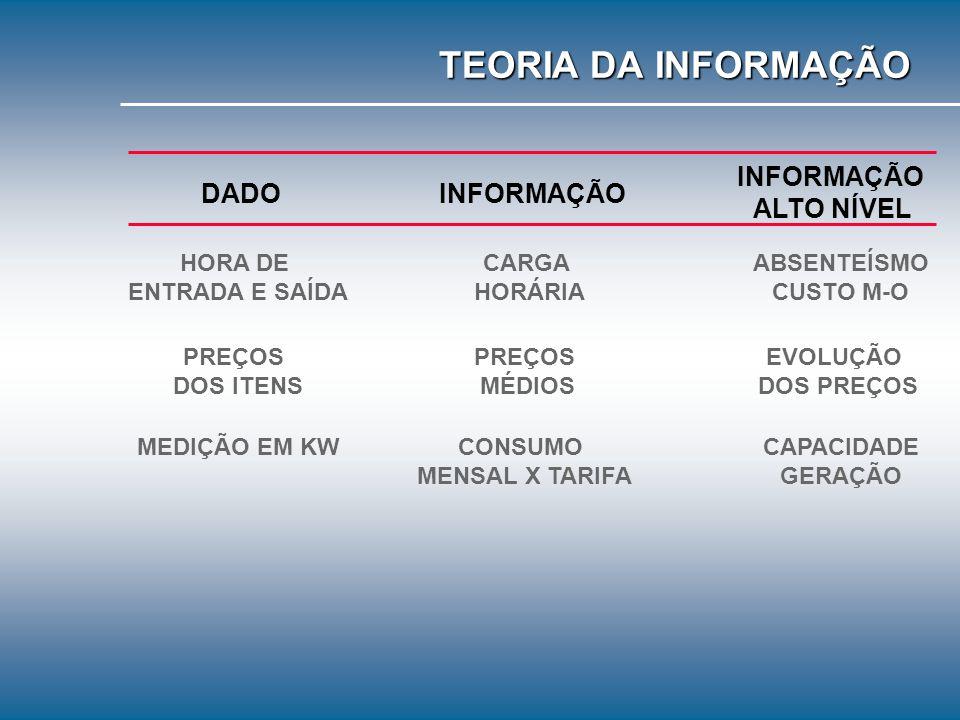 TEORIA DA INFORMAÇÃO INFORMAÇÃO ALTO NÍVEL DADO INFORMAÇÃO HORA DE