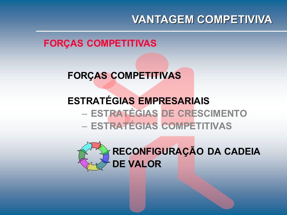 VANTAGEM COMPETIVIVA FORÇAS COMPETITIVAS FORÇAS COMPETITIVAS